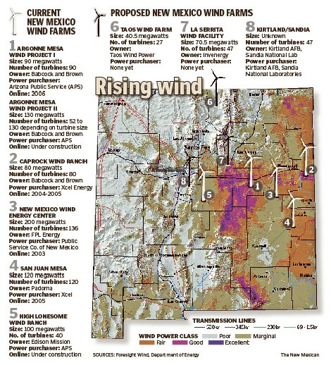 Current and Proposed New Mexico Wind Farms